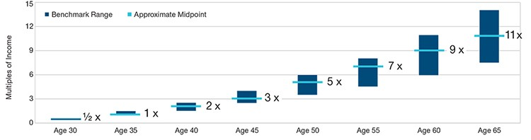 retirement savings by age