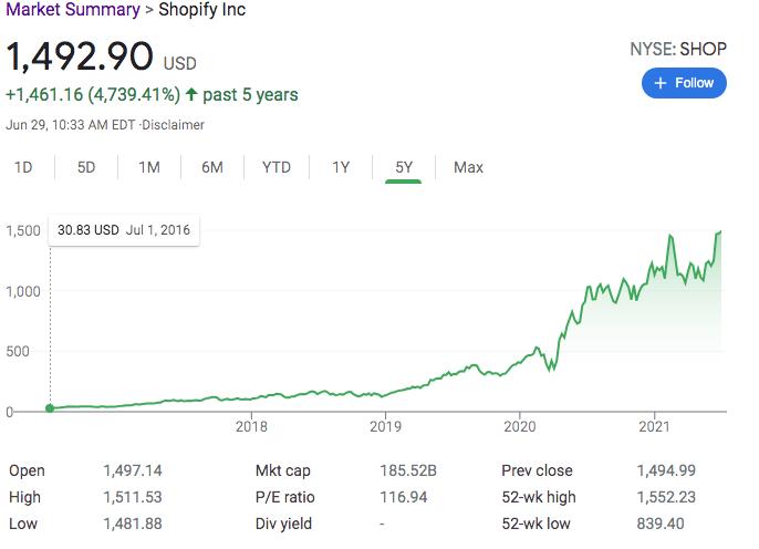 shopify stock price