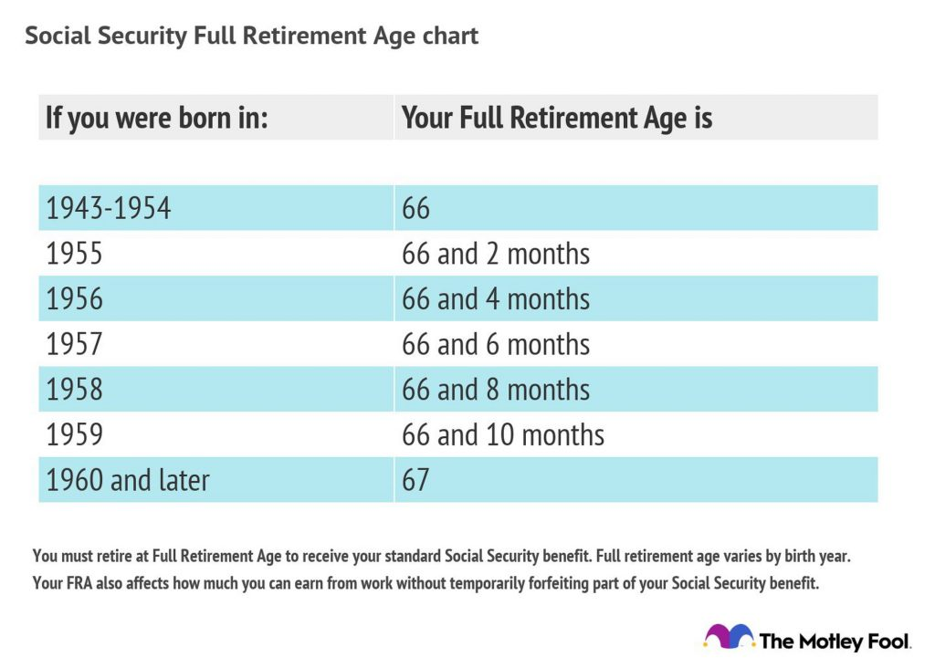 social security age chart for retirement