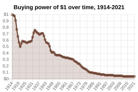 Buying Power